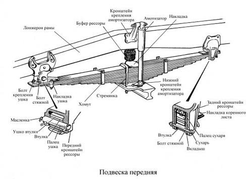 Подвеска автомобилей КамАЗ-53229 и КамАЗ-65115 снабжена стабилизатором поперечной устойчивости (см. рис.