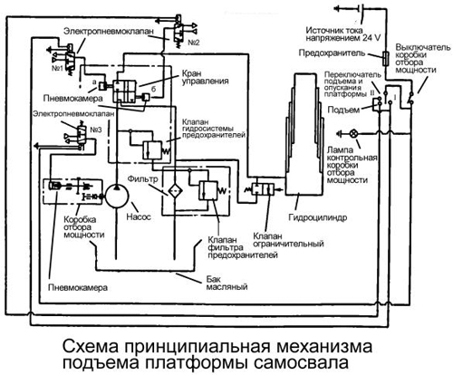 Ремонт КамАЗ. Схемы и