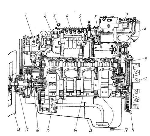 Продольный разрез двигателя КамАЗ-740.10: 1 - генератор; 2 - насос топливный низкого давления; 3 - насос...